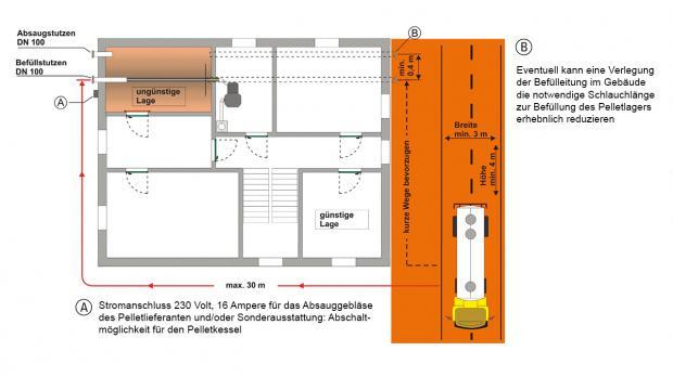 pelletlager selber bauen die anforderungen im berblick ratgeber. Black Bedroom Furniture Sets. Home Design Ideas