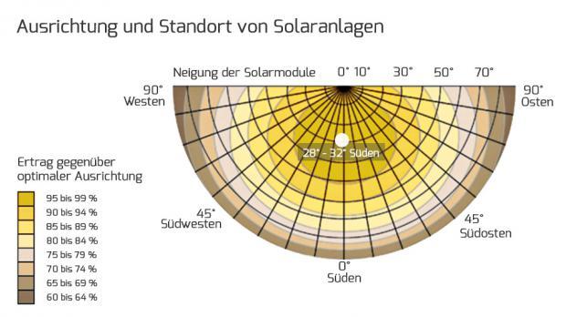 Auswirkung der Ausrichtung einer PV-Anlage auf deren Dimensionierung