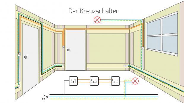 die kreuzschaltung schaltplan und funktion ratgeber. Black Bedroom Furniture Sets. Home Design Ideas