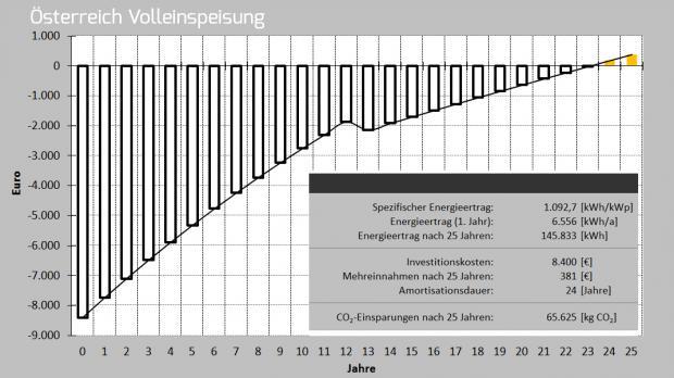 Rendite in Österreich bei Volleinspeisung mit Fördertarif