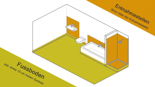 Richtige Abdichtung in Nassräumen wie dem Badezimmer