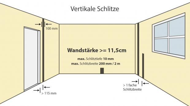 elektroinstallation wand schlitzen wie tief darfs denn sein ratgeber. Black Bedroom Furniture Sets. Home Design Ideas