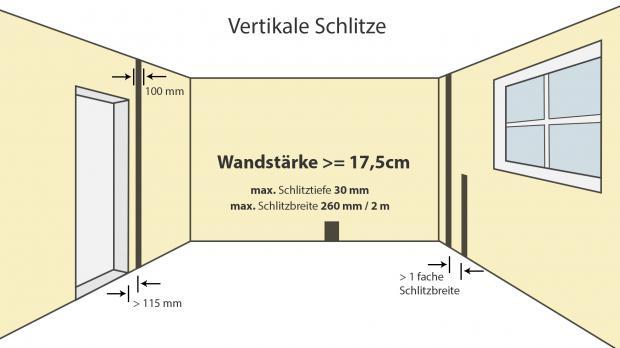 Vertikale Schlitze bei zumindest 17,5 cm dicken Wänden