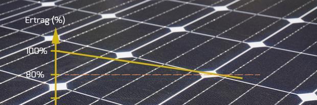 Photovoltaik Einspeisevergütung - PV-Modul in Nahaufnahme überlagert mit der Ertragsminderungskurve
