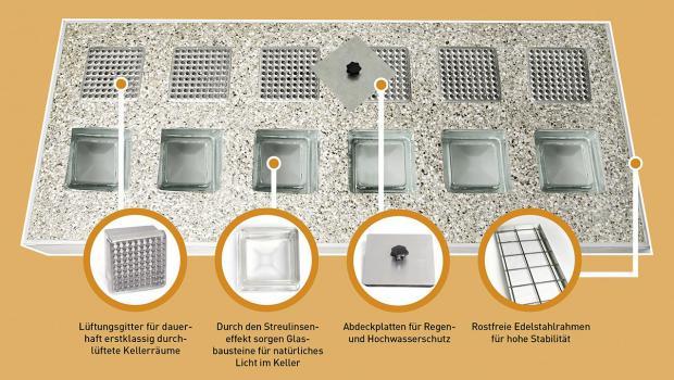unwetter neue form von lichtschacht abdeckung gefragt in wohnen sicherheit. Black Bedroom Furniture Sets. Home Design Ideas